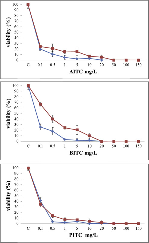 Shelf life improvement of the loaf bread using allyl, phenyl and benzyl isothiocyanates against Aspergillus parasiticus Image