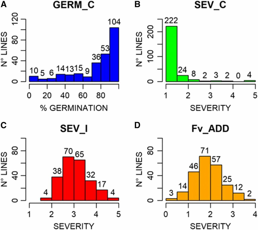 A genome wide association study reveals markers and genes associated with resistance to Fusarium verticillioides infection of seedlings in a maize diversity panel. Image