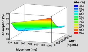 Aflatoxin B1-Adsorbing Capability of Pleurotus eryngii Mycelium: Efficiency and Modeling of the Process Image
