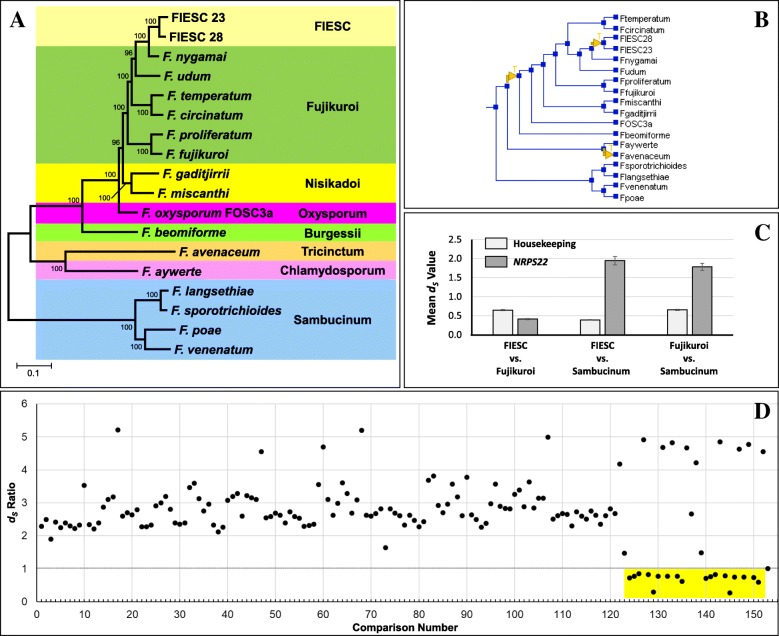 Variation in secondary metabolite production potential in the Fusarium incarnatum-equiseti species complex revealed by comparative analysis of 13 genomes Image