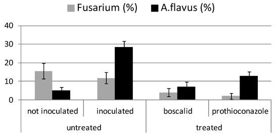 In Vitro and in Field Response of Different Fungicides against Aspergillus flavus and Fusarium Species Causing Ear Rot Disease of Maiz Image